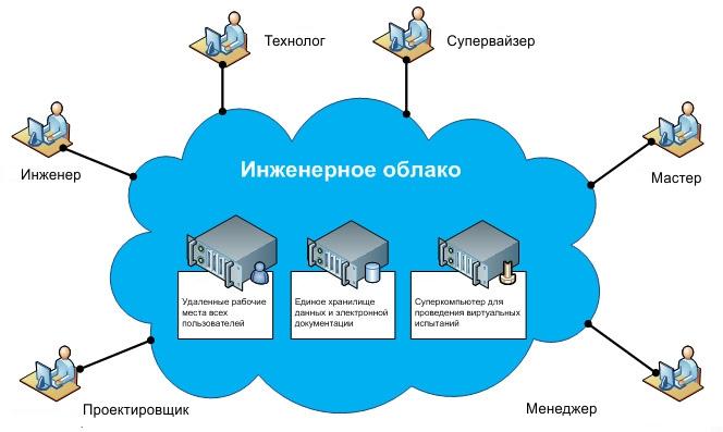 Облачная инженерия