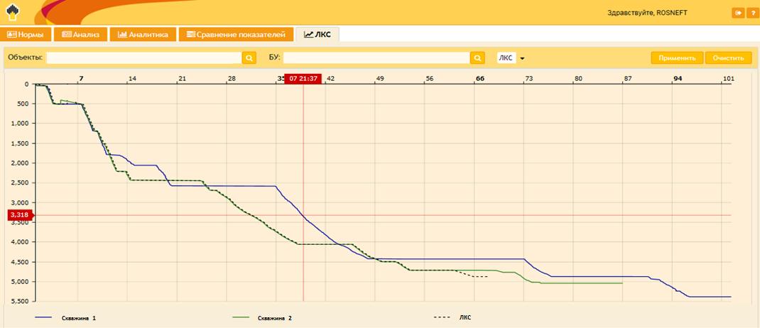 Grafik LKS графика ЛКС на основе анализа времени бурения отдельных типовых скважин.