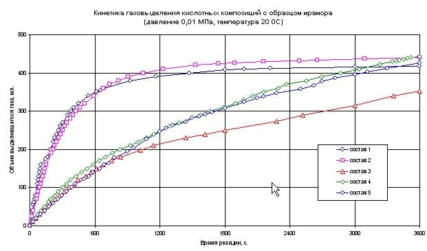 Kinetika gazovydeleniya kompozitsiy kislot