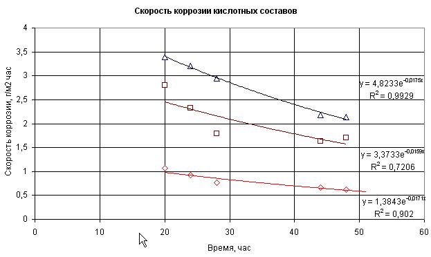 Skorost' korrozii razlichnykh kislotnykh