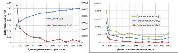 Зависимость дебита от длины горизонтального участка
