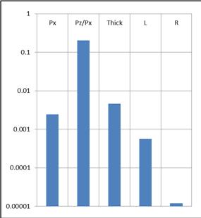 chuvstvitelnost-debita-k-razlichnym-parametram-pritoka