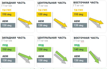 napravlenie-regionalnogo-stressa-na-lokalnom-uchastke-g1-mestorozhdenie-po-rezultatam-kosvennykh-metodov-