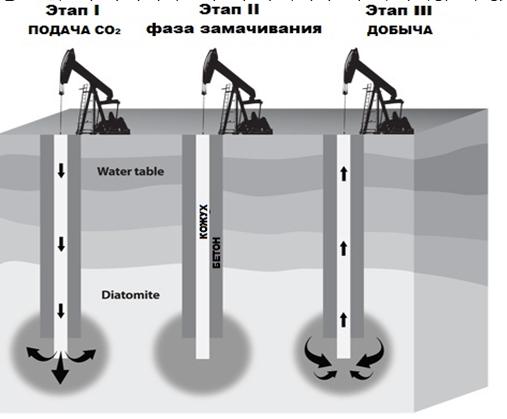 process-zakachki-gaza-so2