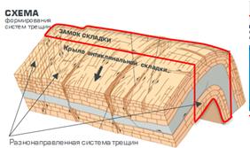 skhema-formirovaniya-sistem-treshchin-v-antiklinalnoj-strukture