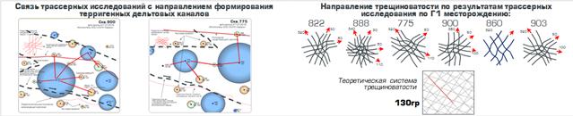 svyaz-trassernykh-issledovanij-s-napravleniem-snosa-formirovaniya-terrigennykh-deltovykh-kanalov