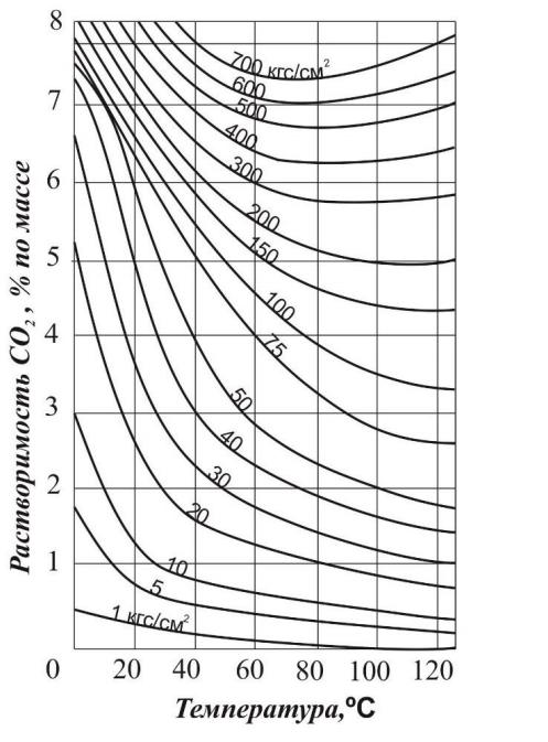 zavisimost-rastvorimosti-uglekislogo-gaza-v-vode-ot-davleniya-i-temperatury