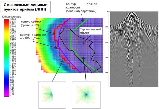 Azimutalnyi analiz binov seismicheskoi semki s vynosnymi punktami priema