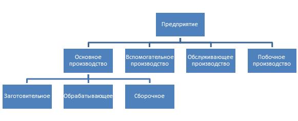 Ierarkhicheskaya proizvodstvennaya struktura