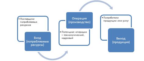 Kanonicheskaya model upravleniya proizvodstvennoi sistemoi