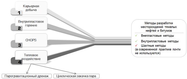 Klassifikatsiya metodov dobychi tyazhelykh i sverkhtyazhelykh neftei i prirodnykh bitumov