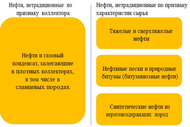 Классификация нетрадиционных нефтей