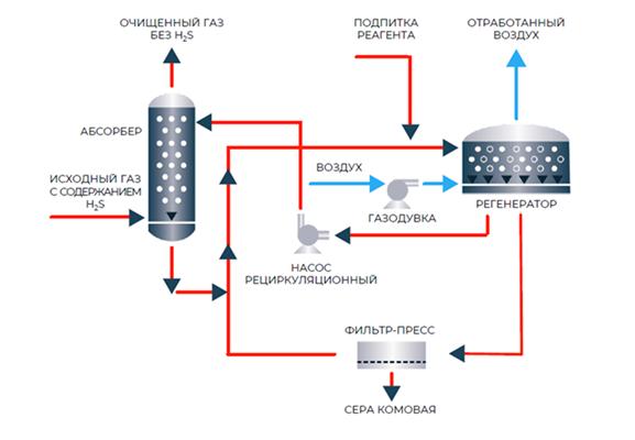 Метод жидкофазного окисления