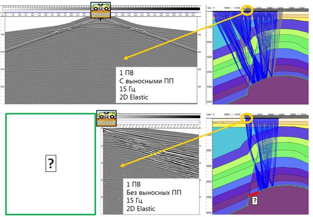 Printsip formirovaniya volnovoi kartiny na krayu seismicheskoi semki na primere modelnykh dannykh 2D trassirovaniya