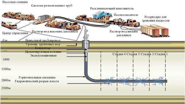 Skhema provedeniya mnogostadiinogo gidrorazryva plasta v gorizontalnoi skvazhine