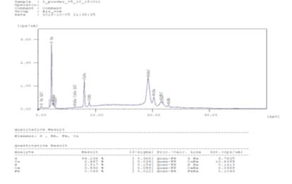 Spektr odnogo iz lyuminoforov