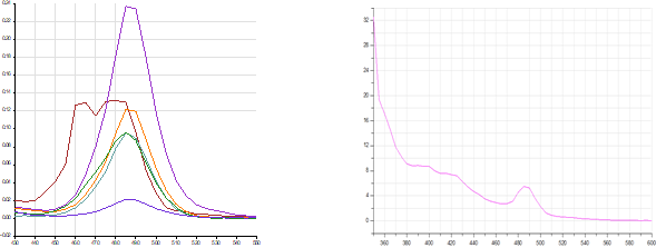 Spektry fluorestsentsi i Kalibrovochnye krivye