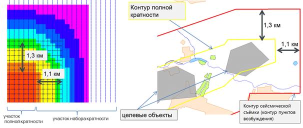 Tipovaya skhema minimalno-dostatochnogo planirovaniya kontura seismicheskoi semki dlya polnokratnogo izucheniya tselevogo obekta