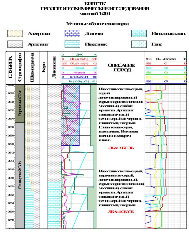 Vydelenie stratigraficheskoi granitsy po dannym GIS, GTI, litologo-fatsialnym i petromagnitnym metodam