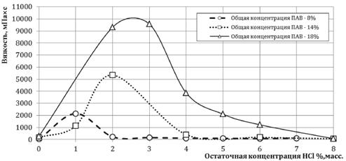 Zavisimost dinamicheskoi vyazkosti rastvorov PAV ot ostatochnoi kontsentratsii HCl