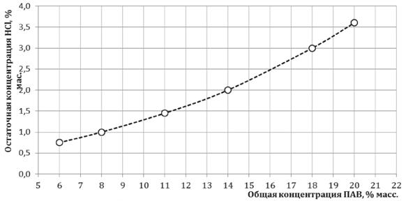 Зависимость общей концентрации ПАВ от остаточной концентрации кислоты от общей концентрации ПАВ