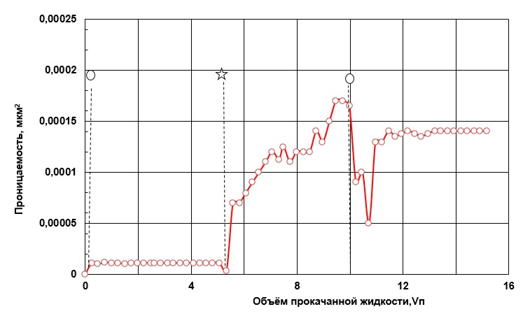 filtraciya neorganicheskih kislot